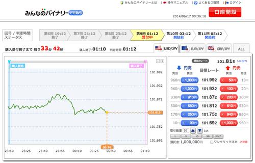 トレーダーズ証券【みんなのバイナリー】デモ取引