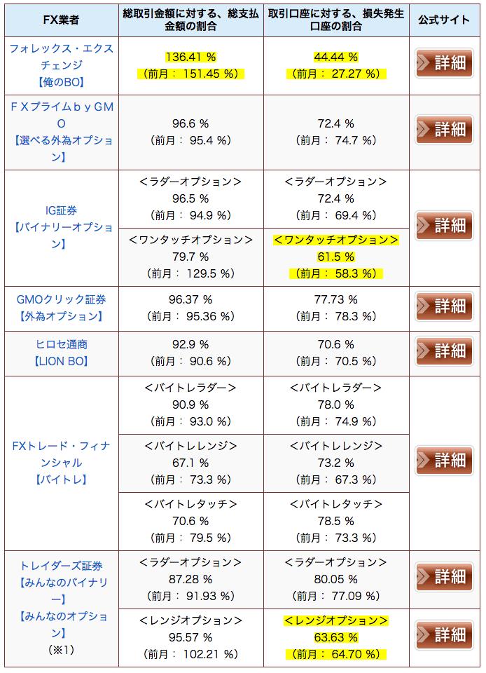 【2017年9月度】各社のバイナリーオプション月次取引実績