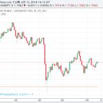 ロシアルーブル/円(RUBJPY)リアルタイム高機能チャート!日本円から両替レート