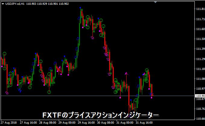 fxtf price action ダウンロード
