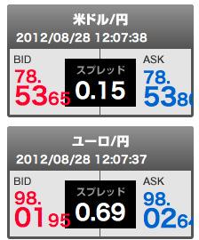 SBI FXトレードの米ドル/円とユーロ/円のスプレッド