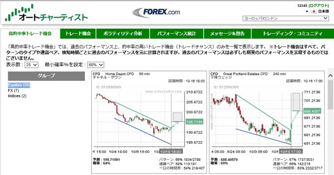 FOREX.com(フォレックス・ドットコム)「メタトレーダー4」