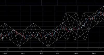 アイネット証券のペンタゴンチャート
