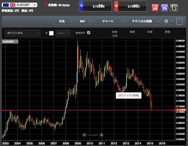 EUR/GBPの月足チャート