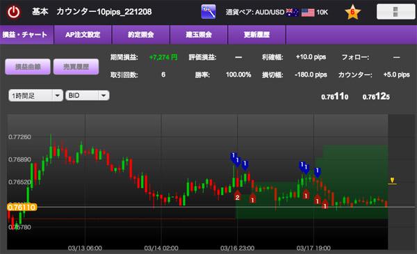 AUD/USDのカウンター10pips