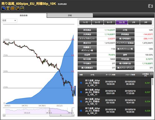 通貨ペアNo.1のEUR/USD仕掛け