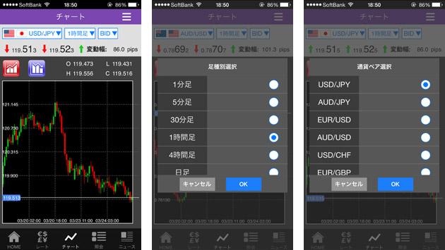 トライオートFXスマートフォンアプリのチャート画面