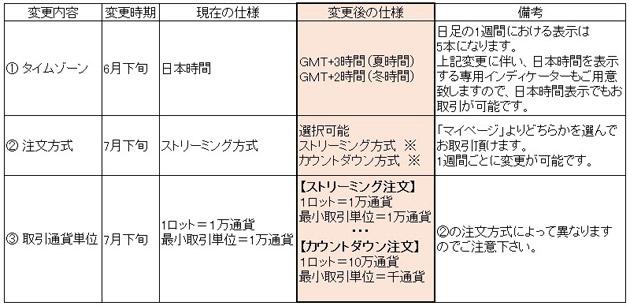 FXTF MT4の変更スケジュール