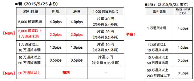 引き下げられるトライオートFXのマークアップ手数料