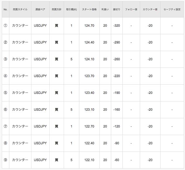 ドル円の仕掛け(122-125円レンジ)
