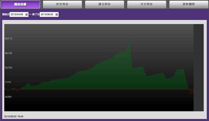 第2回トライオートFXグランプリの損益曲線