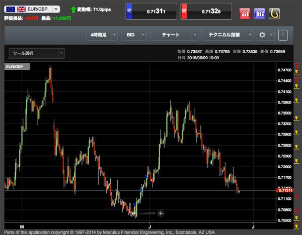 EUR/GBPの売り追尾仕掛け