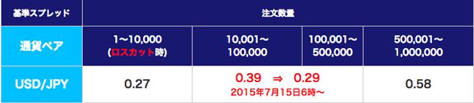 SBI FXトレードの米ドル/円スプレッド