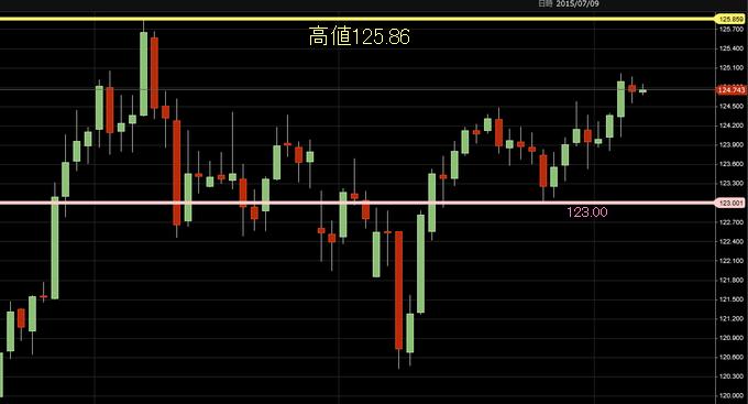 ドル円 2015年8月の雇用統計前