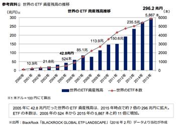世界のETF資産残高推移