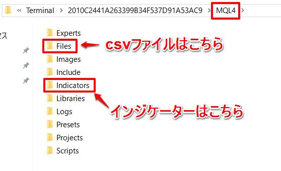 CSVファイルとインジケーターを入れる場所