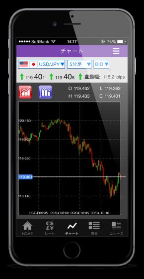 トライオートFXのスマートフォンアプリのチャートがリアルタイム更新