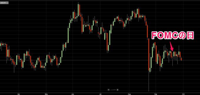 FOMCがあった日の動き