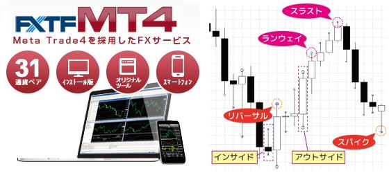 FXTF MT4のプライスアクションインジケーター