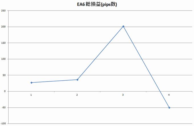 Victory EA6はマイナスに転落