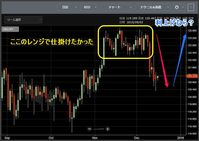 FOMC前のドル円