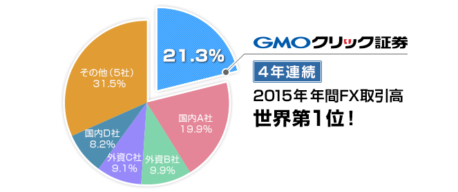 GMOクリック証券が2015年年間FX取引高世界第1位