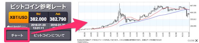 ビットコイン参考レートとチャート