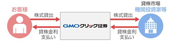 GMOクリック証券の貸株サービス