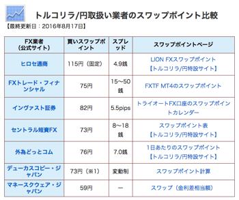 トルコリラ/円比較
