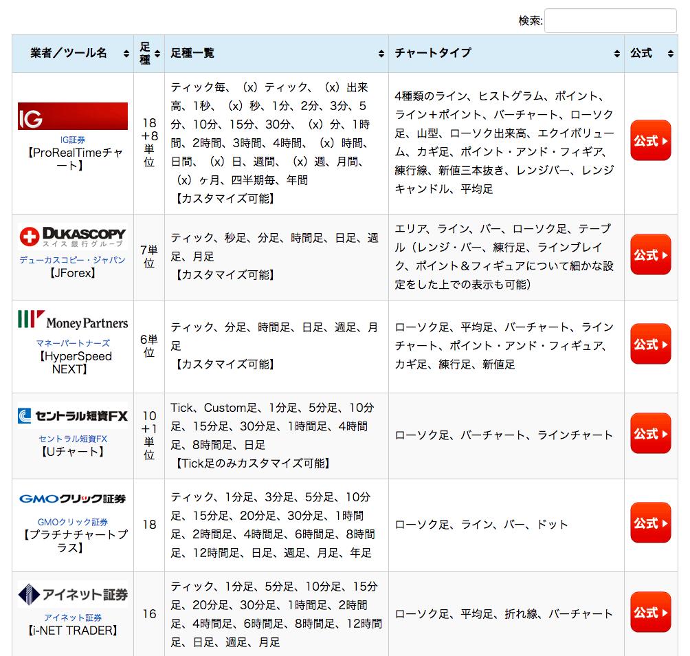 FX各社のツールの搭載足種一覧