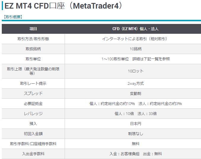 MT4 CFD