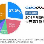 GMOクリック証券が5年連続でFX取引高世界第1位を獲得!