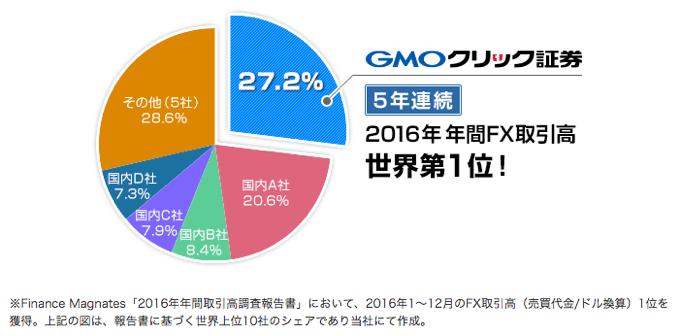 GMOクリック証券が5年連続FX取引高1位