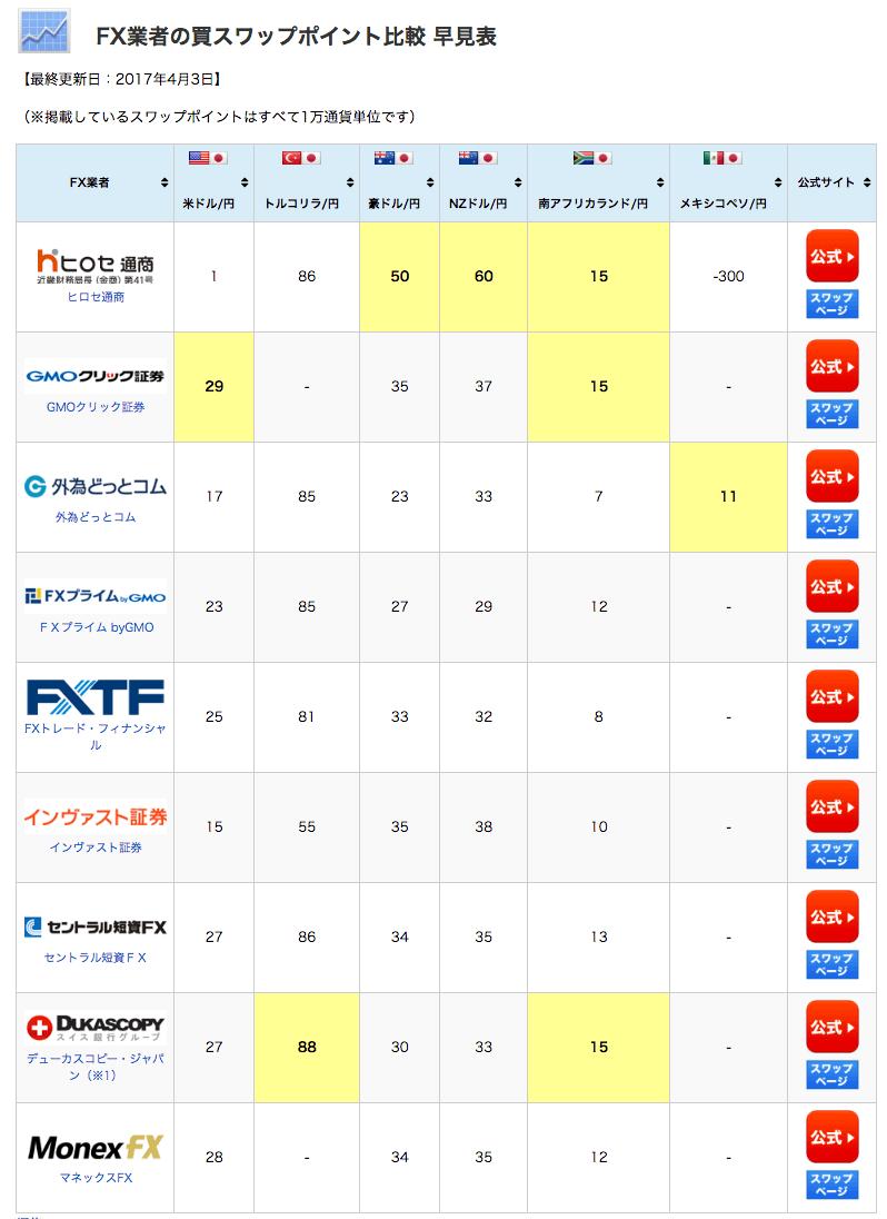 FX業者スワップポイント比較早見表