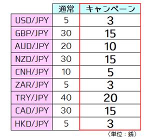 積立FXの縮小