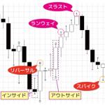 FXTF MT4にプライスアクションインジケーター登場!陳満咲杜氏のセミナー動画も公開!