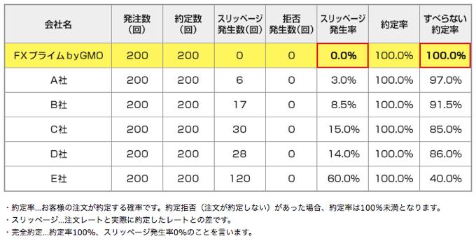 約定率100%・スリッページなし 矢野経済研究所調べ