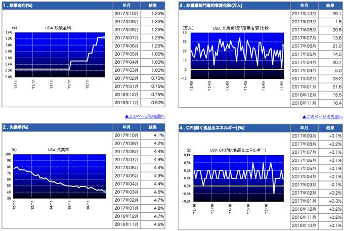 経済指標のデータ