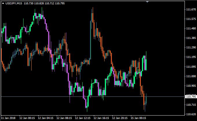 米ドル円とビットコイン円の比較チャート