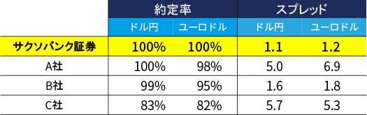 サクソバンク証券を含むFX4業者の実績比較