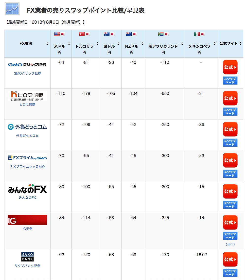 FX業者の売りスワップポイント比較/早見表