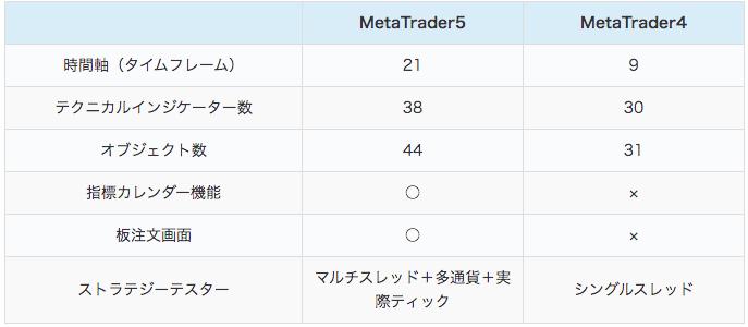 メタトレーダー5(MT5)とメタトレーダー4(MT4)の違い