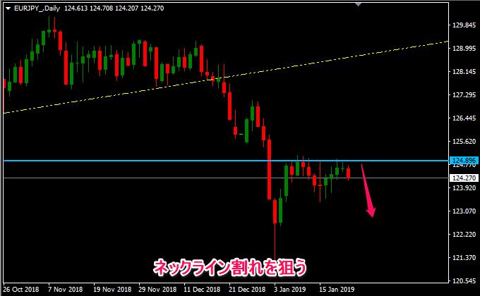ユーロ円の売り