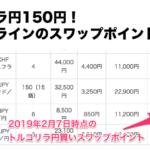 トルコリラ円スワップ150円!外為オンラインのTRY/JPY買いスワップポイントが急上昇(FXスワップポイント比較)
