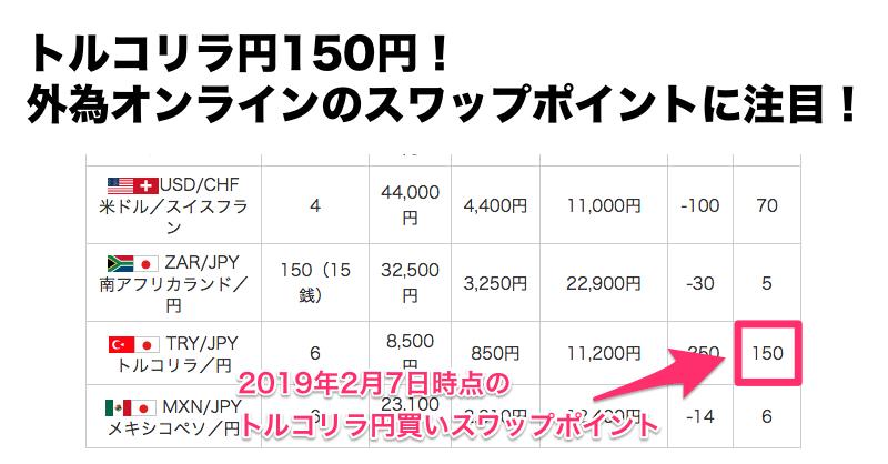 トルコリラ円スワップ150円!外為オンラインのスワップポイントに注目