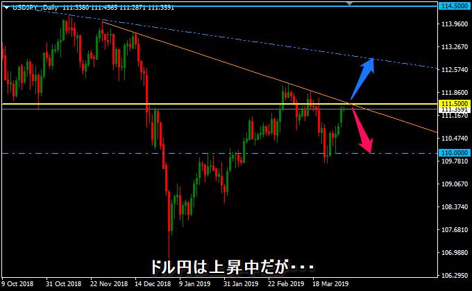 ドル円は上昇中
