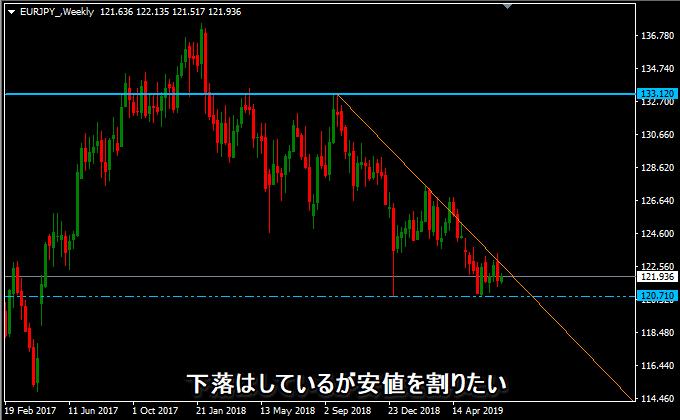 ユーロ円の週足