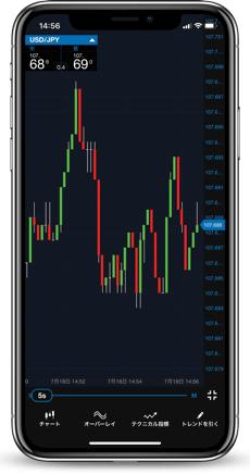 スマホアプリで5秒足や10秒足のチャートを表示できるFX業者