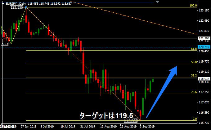 ユーロ円の上昇