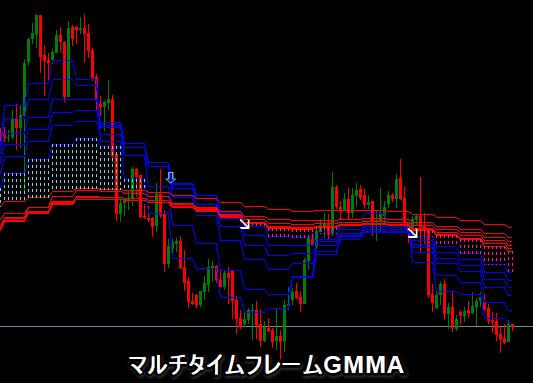 MTF GMMA